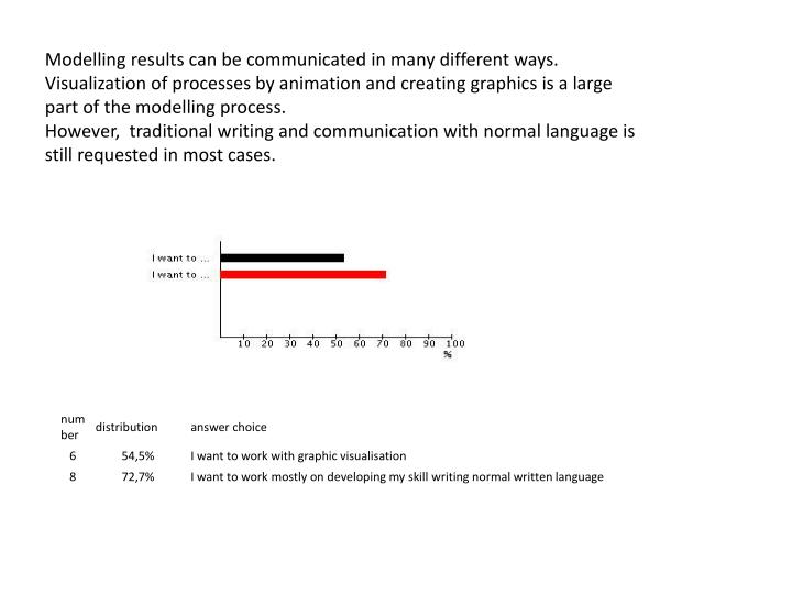 Modelling results can be communicated in many different ways.