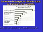consumo de energ a de distintos tipos de transporte de pasajeros
