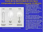 coste de la electricidad de tres tipos comparables de bombilla durante 10 000 hrs