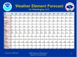 weather element forecast for washington d c
