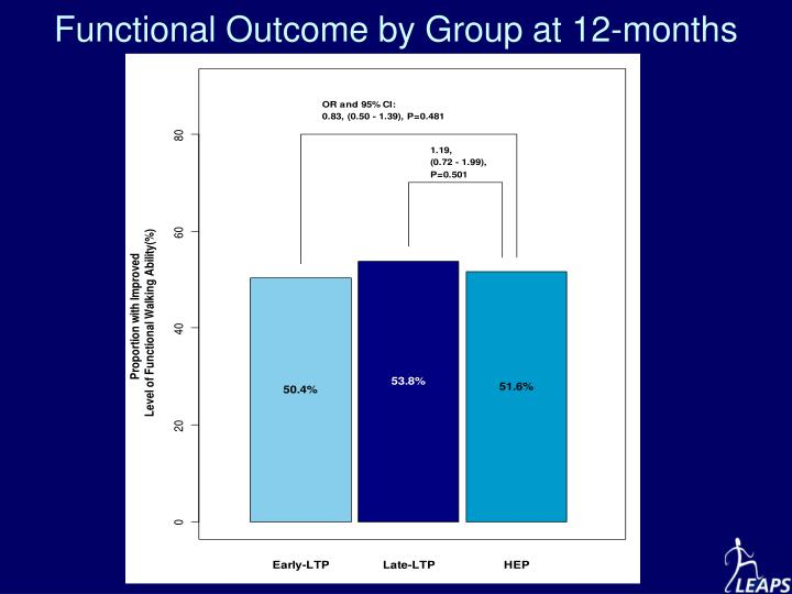 Functional Outcome by Group at 12-months