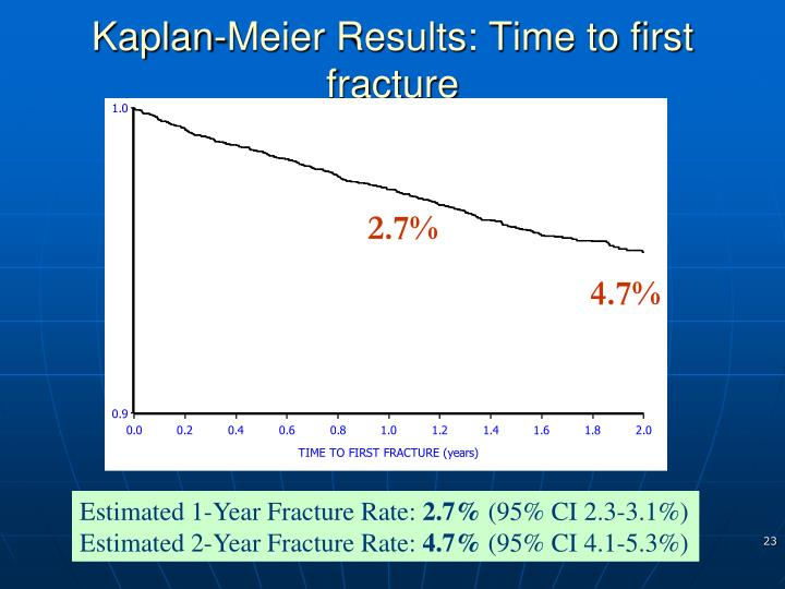 Kaplan-Meier Results: Time to first fracture