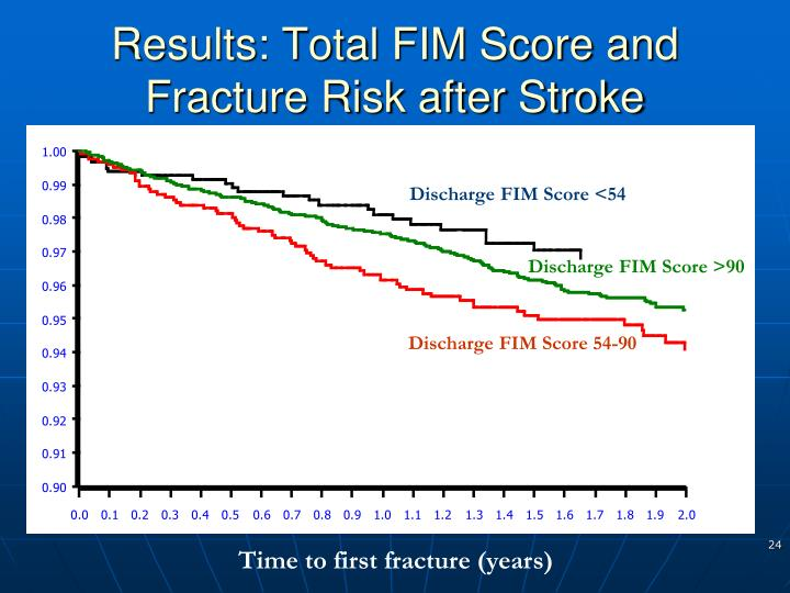 Results: Total FIM Score and Fracture Risk after Stroke