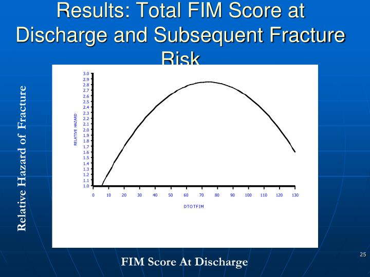 Results: Total FIM Score at Discharge and Subsequent Fracture Risk