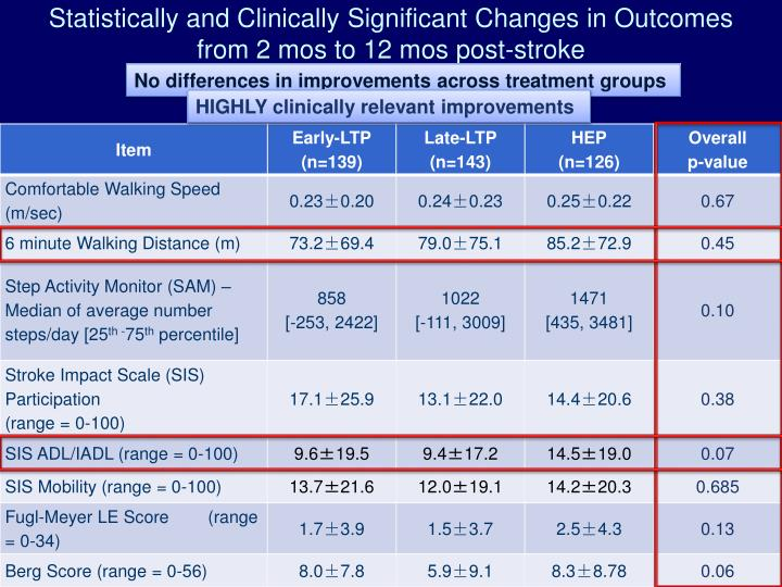 Statistically and Clinically Significant Changes in Outcomes from 2 mos to 12 mos post-stroke