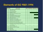 elements of iso 9001 1994