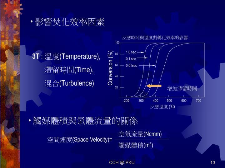 影響焚化效率因素