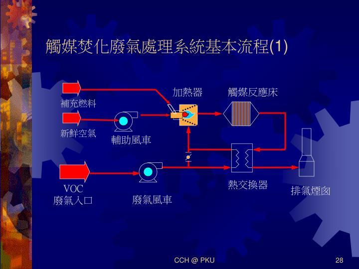觸媒焚化廢氣處理系統基本流程(1)