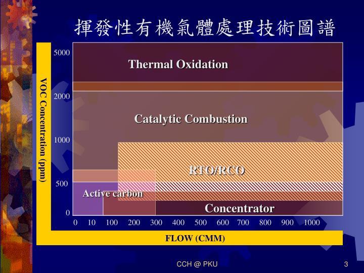 揮發性有機氣體處理技術圖譜