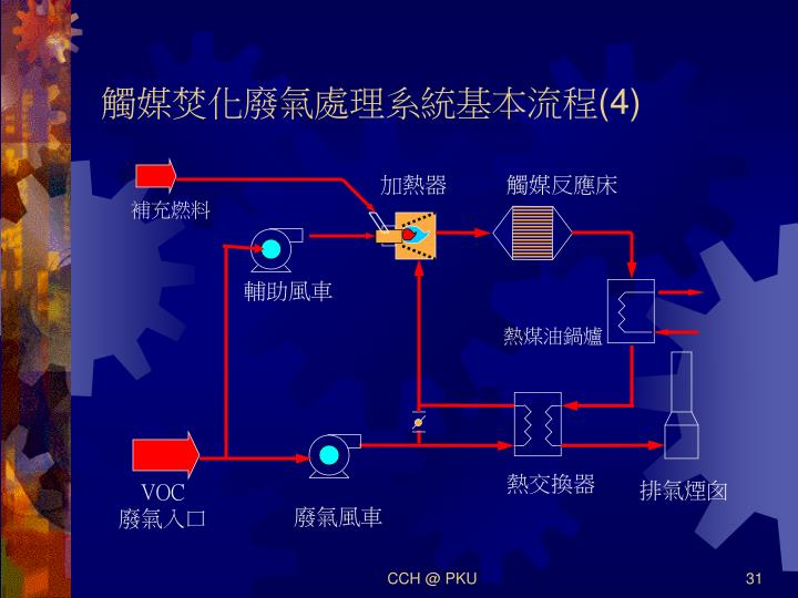 觸媒焚化廢氣處理系統基本流程(4)
