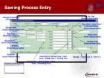 sawing process entry