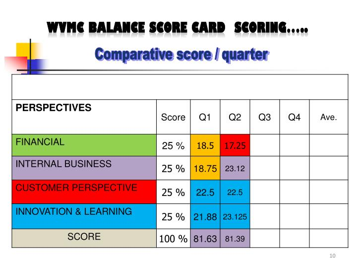 WVMC Balance score card  SCORING…..