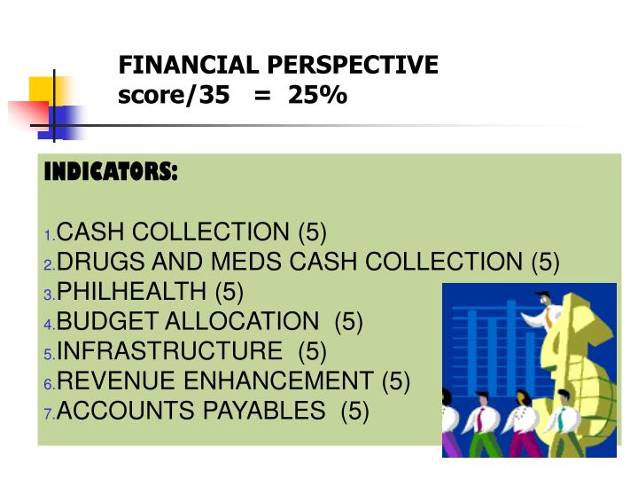 FINANCIAL PERSPECTIVE  score/35   =  25%