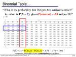 binomial table1