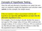 concepts of hypothesis testing1