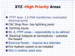 xyz high priority areas