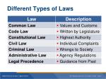 different types of laws
