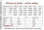 overview of proton proton running