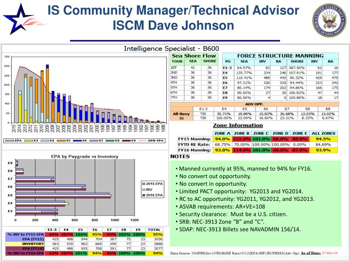 is community manager technical advisor iscm dave johnson n.