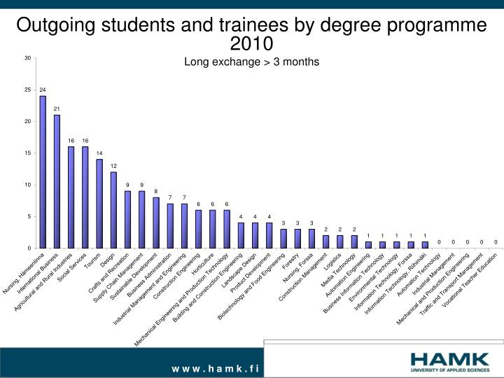 outgoing students and trainees by degree programme 2010 long exchange 3 months n.