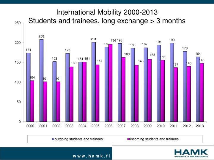 international mobility 2000 2013 students and trainees long exchange 3 months n.