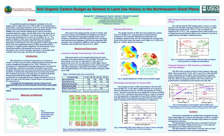 Soil Organic Carbon Budget as Related to Land Use History in the Northwestern Great Plains