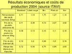 r sultats conomiques et co ts de production 2004 source itavi