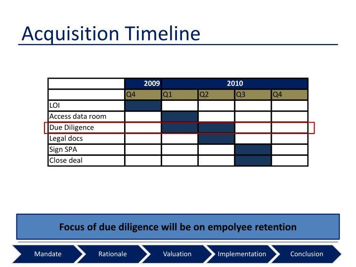 Acquisition Timeline