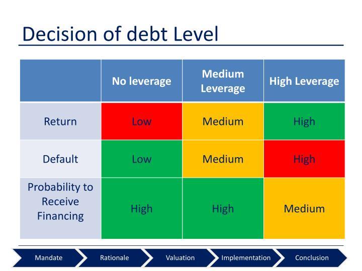 Decision of debt Level