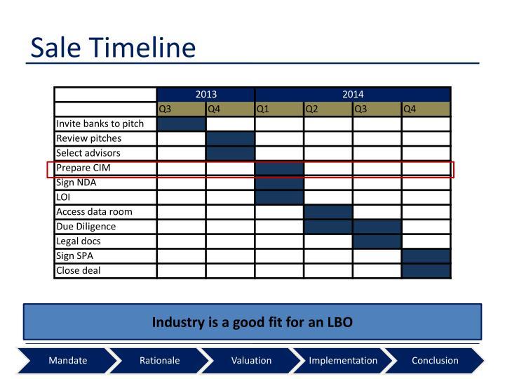 Sale Timeline