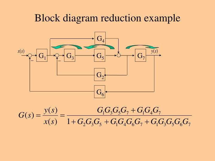 Amazing Block Diagram Reduction Examples Inspiration Electrical