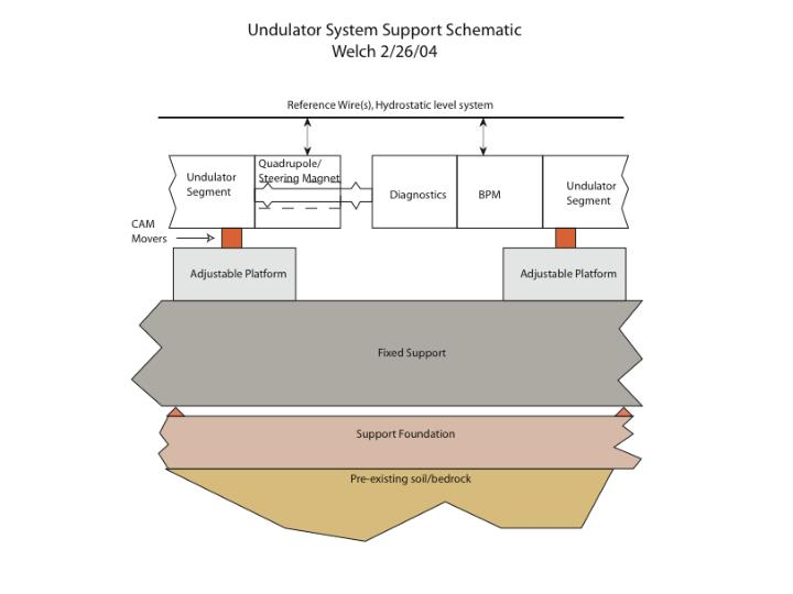 Support and Monitoring Schematic