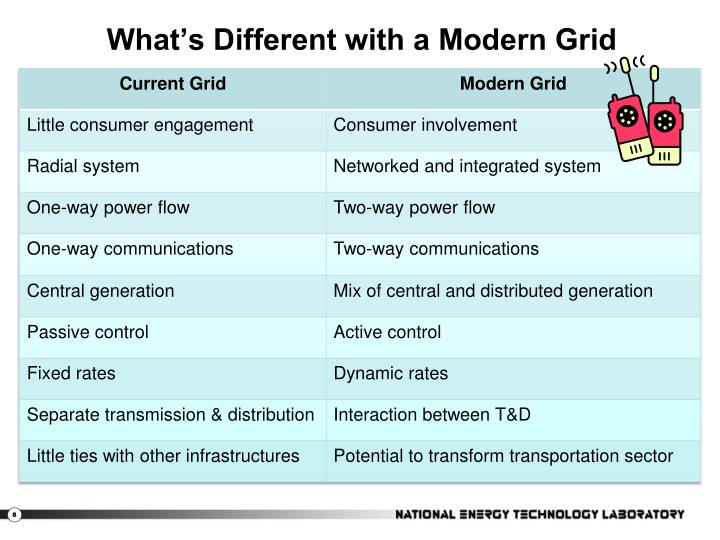 What's Different with a Modern Grid