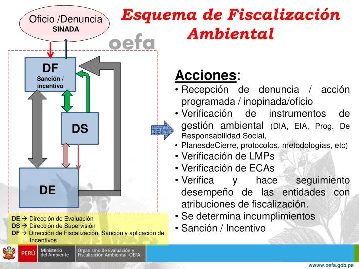 Esquema de Fiscalización Ambiental