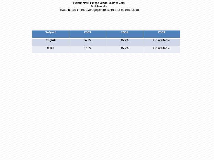 Helena-West Helena School District Data