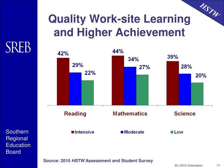 Quality Work-site Learning and Higher Achievement