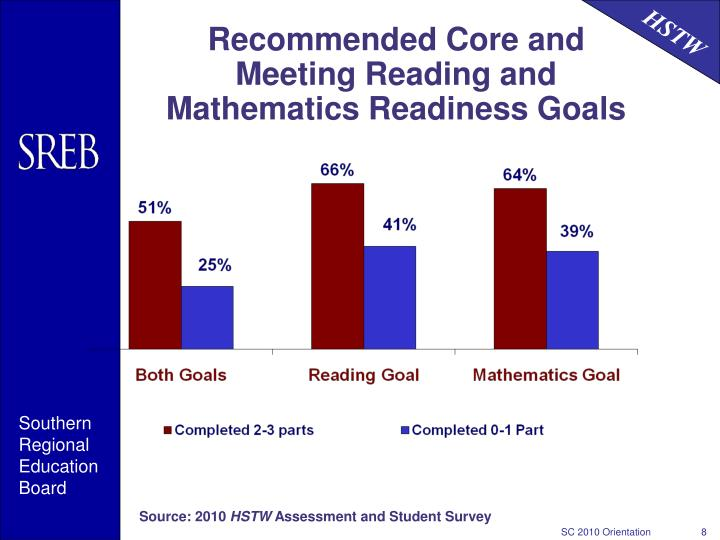 Recommended Core and Meeting Reading and Mathematics Readiness Goals