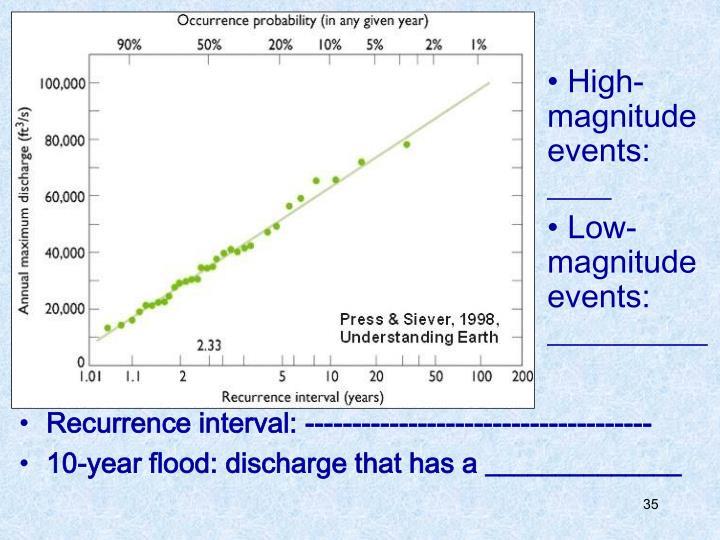 High-magnitude events: ____