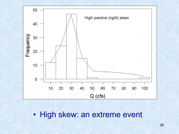 High skew: an extreme event