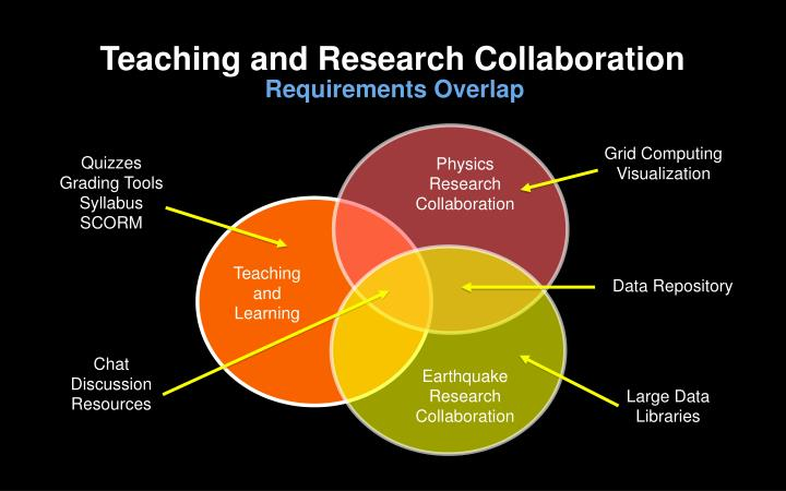Teaching and Research Collaboration