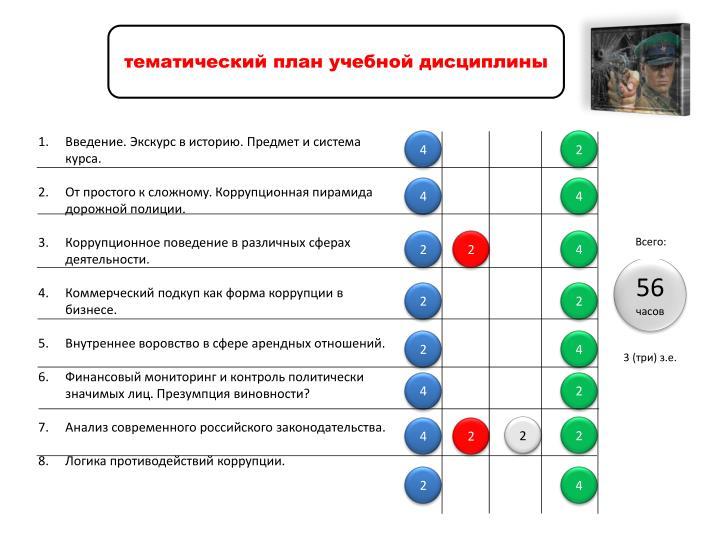тематический план учебной дисциплины