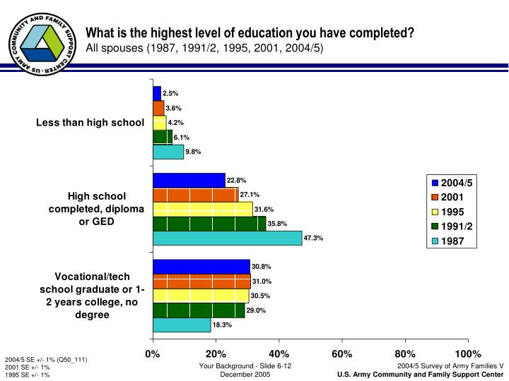 What is the highest level of education you have completed?