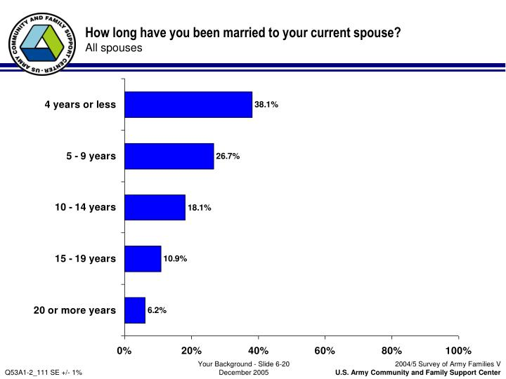 How long have you been married to your current spouse?