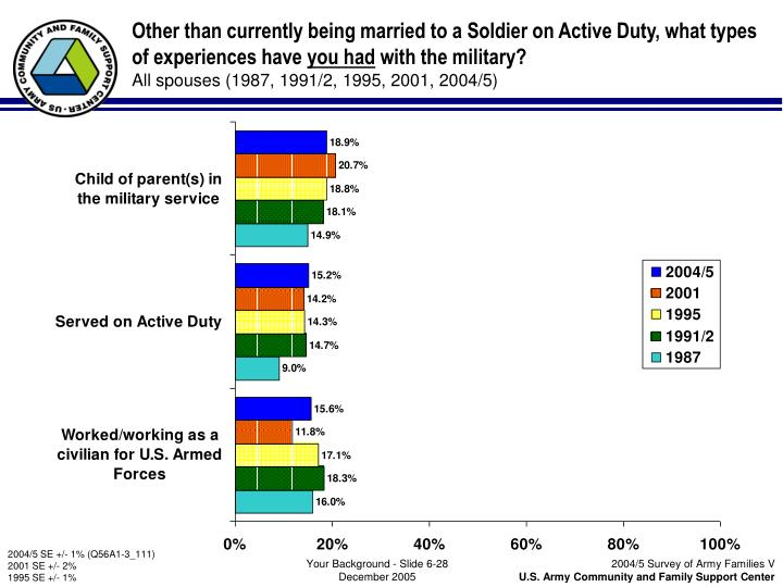Other than currently being married to a Soldier on Active Duty, what types of experiences have