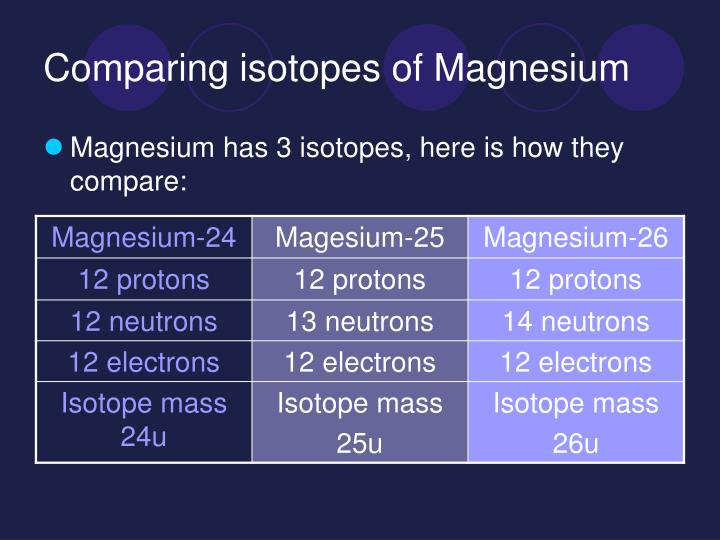 Comparing isotopes of magnesium