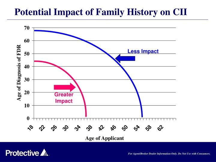 Potential Impact of Family History on CII