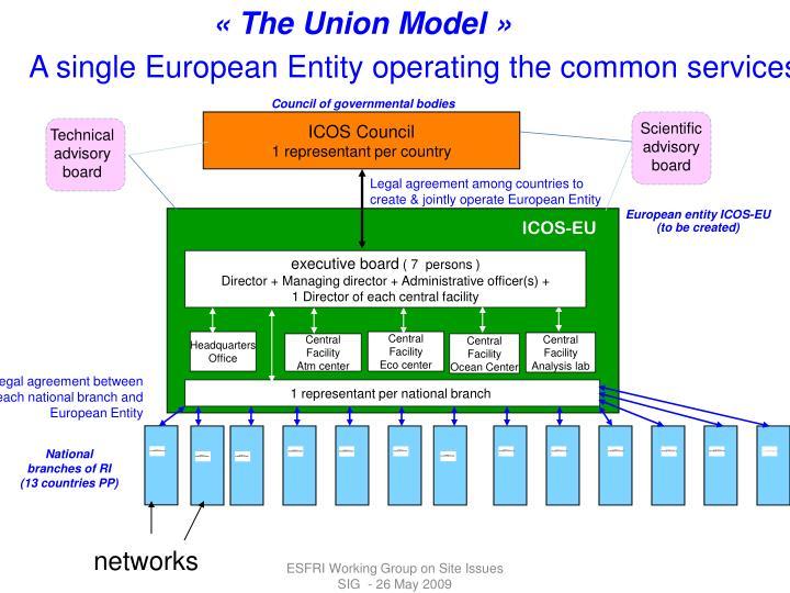 «The Union Model»