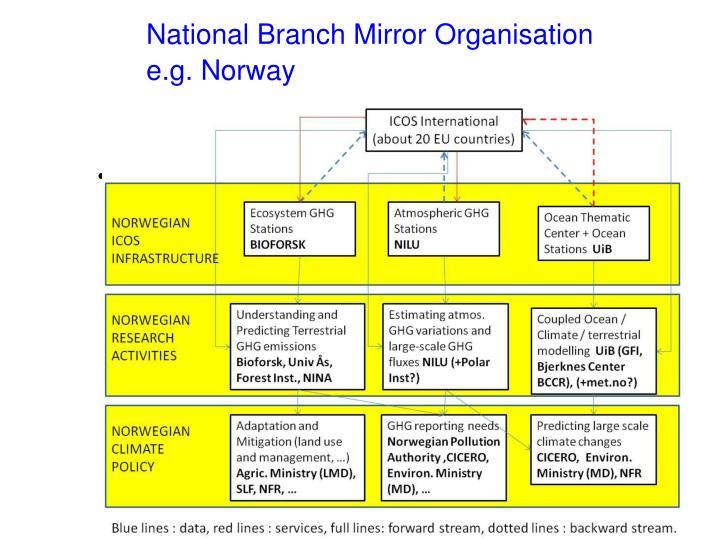 National Branch Mirror Organisation
