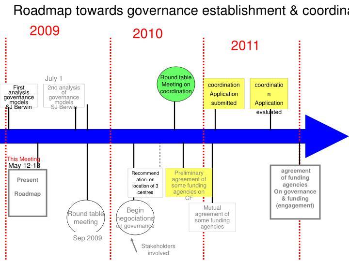 Roadmap towards governance establishment & coordination