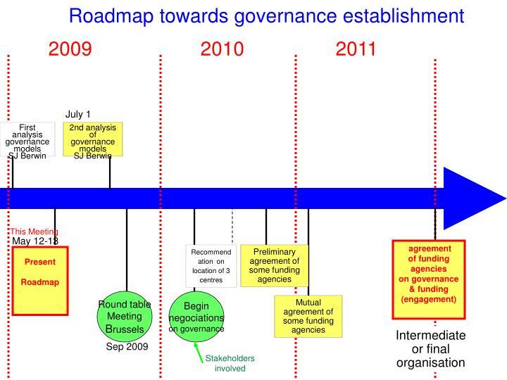 Roadmap towards governance establishment